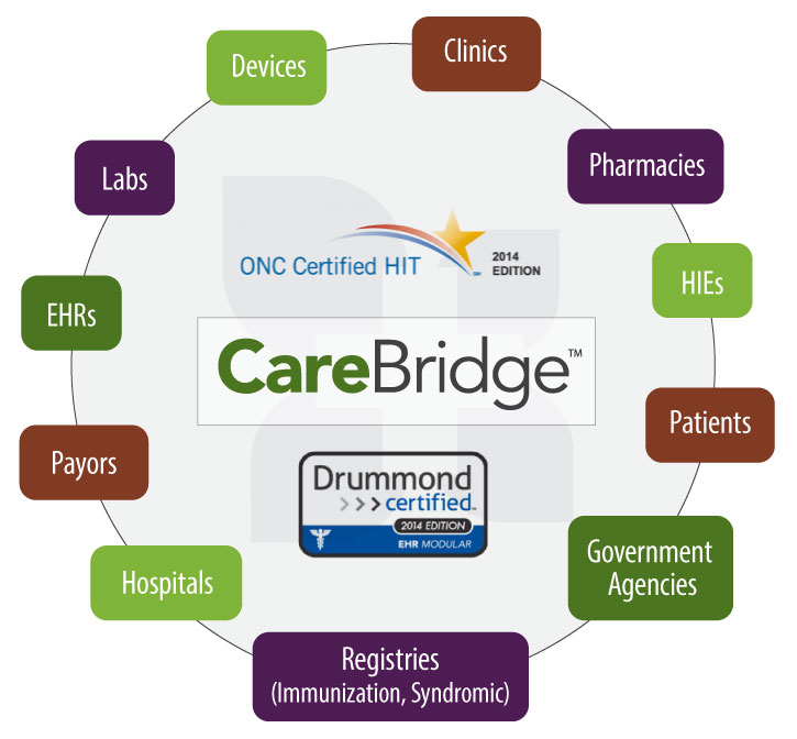 Healthcare interface engine solutions onc certified emedapps carebridge healthcare interface engine solutions your workflow ccuart Images