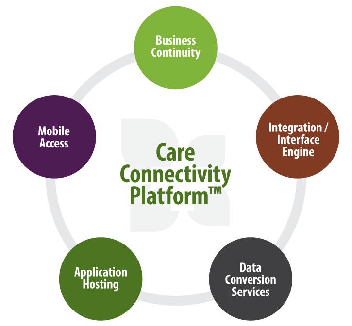 Hospital Data Management Solutions