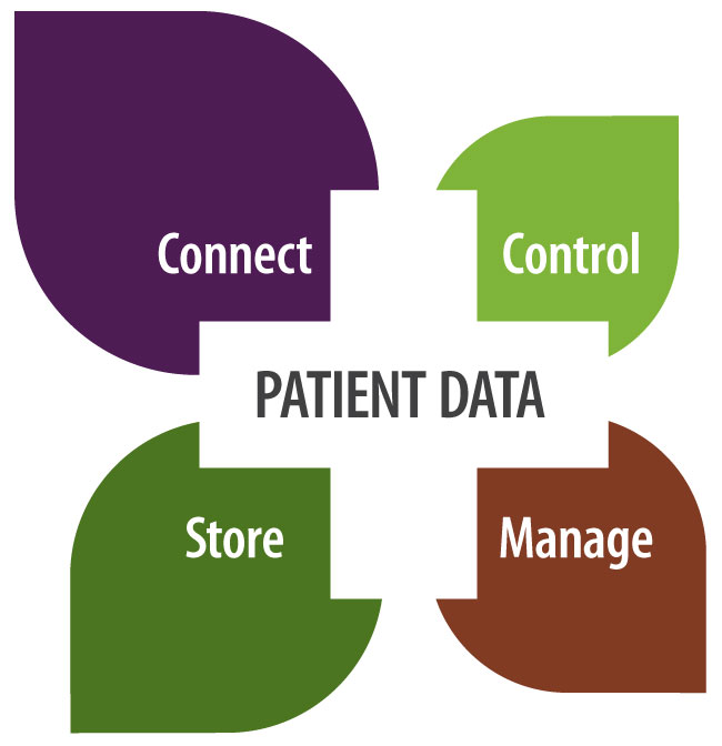 Healthcare Data Integration Solutions