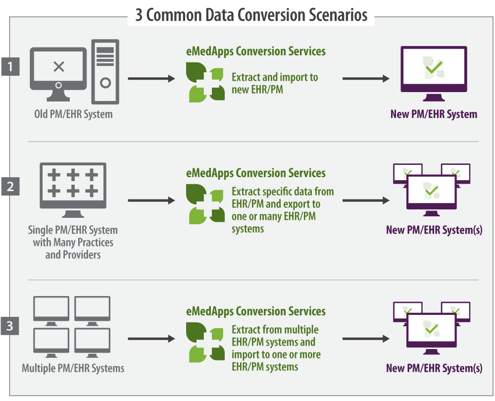 EHR Data Conversion Solutions