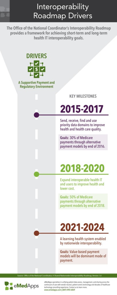 ONC Interoperability Roadmap Drivers Infographic