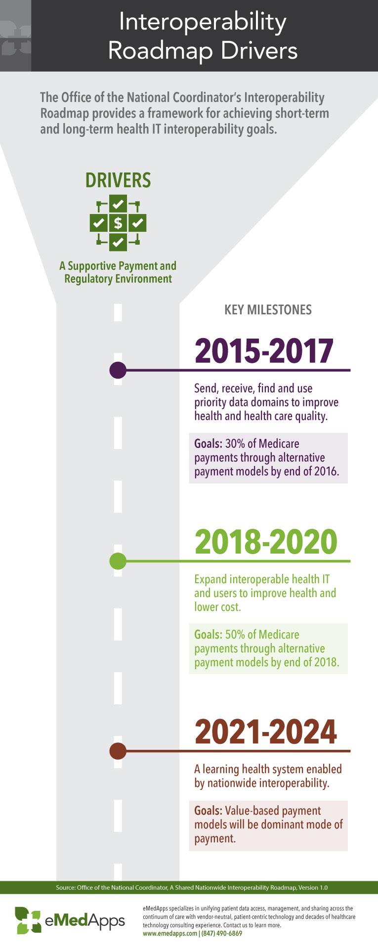 Interoperability Roadmap Drivers Infographic