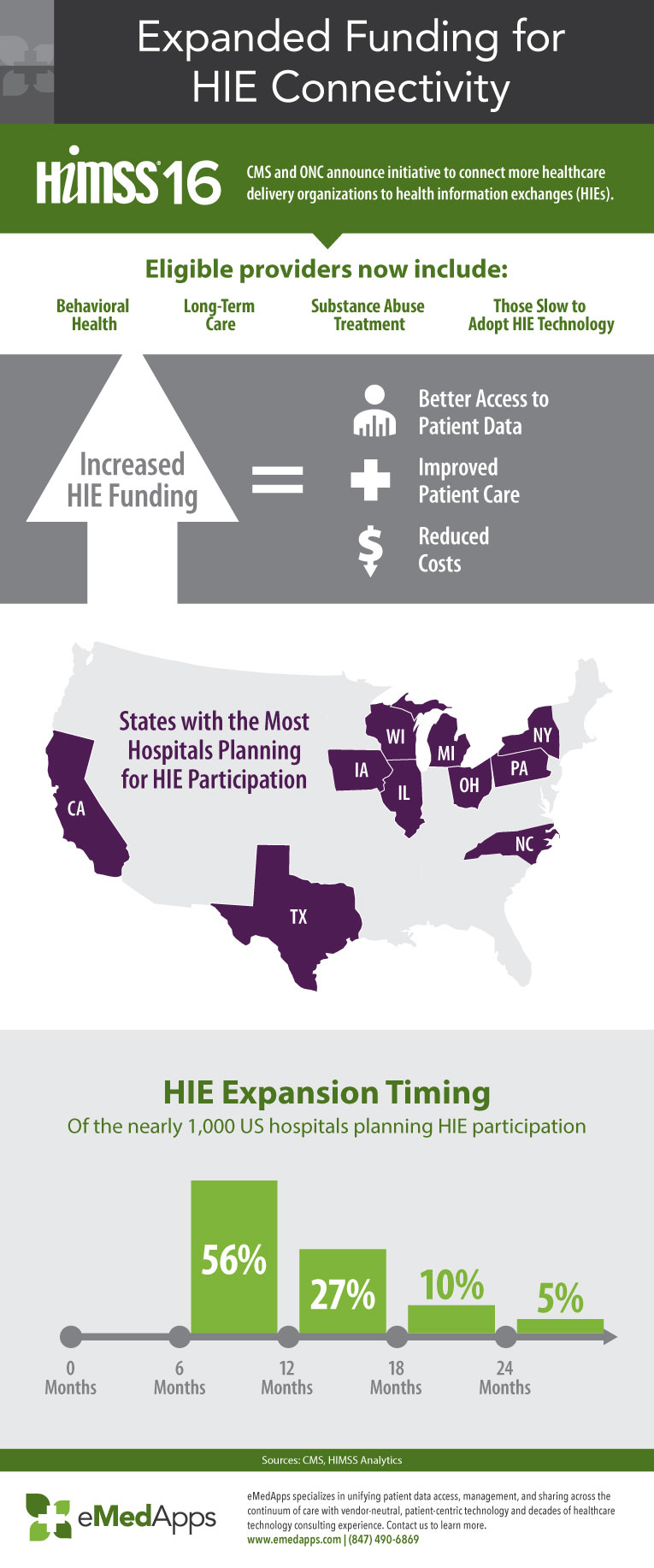 Expanded Funding for Health Information Exchange HIE Connectivity Infographic