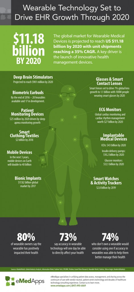 wearables effect on EHR growth