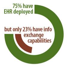 EHR Diagram