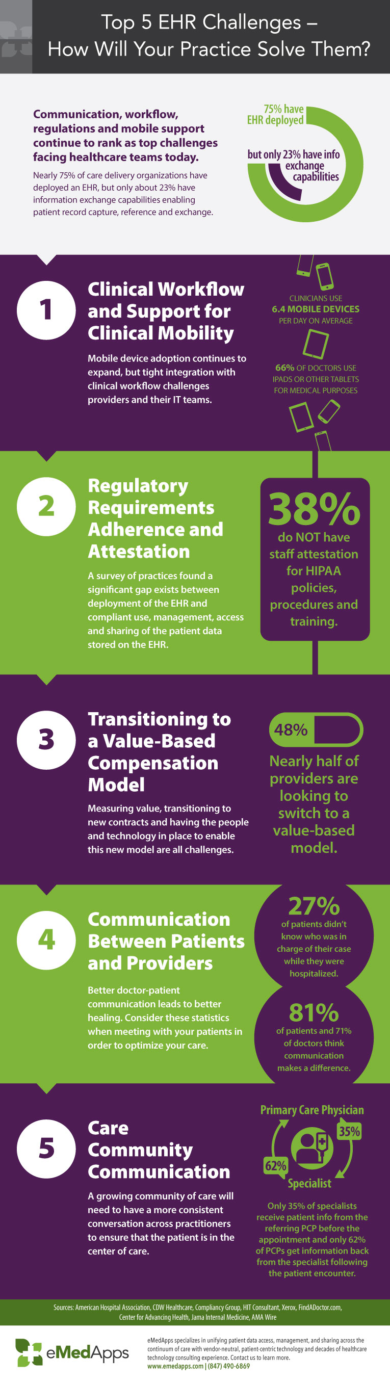 Top 5 EHR Challenges