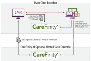 CareFinity for Groups with One Location
